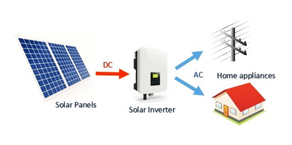 How does solar power current works?